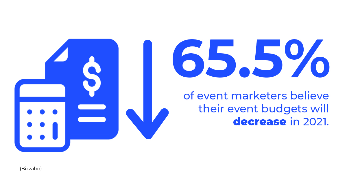 65.5% of event marketers believe their event budgets will decrease in 2021.