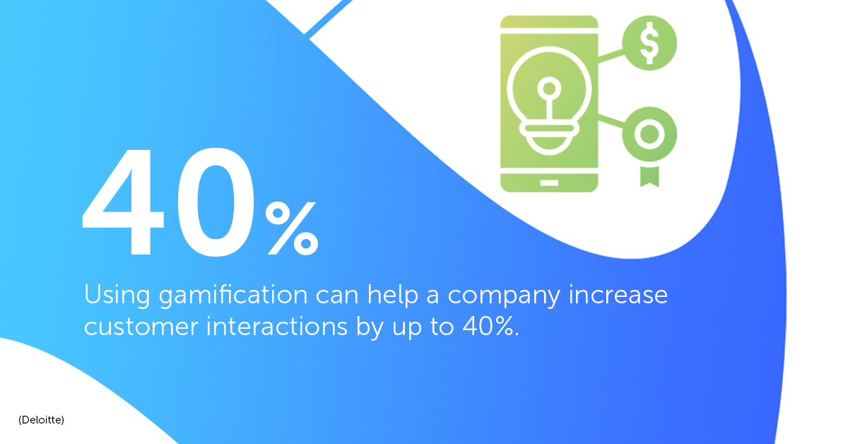 Using gamification can help a company increase customer interactions by 40%.
