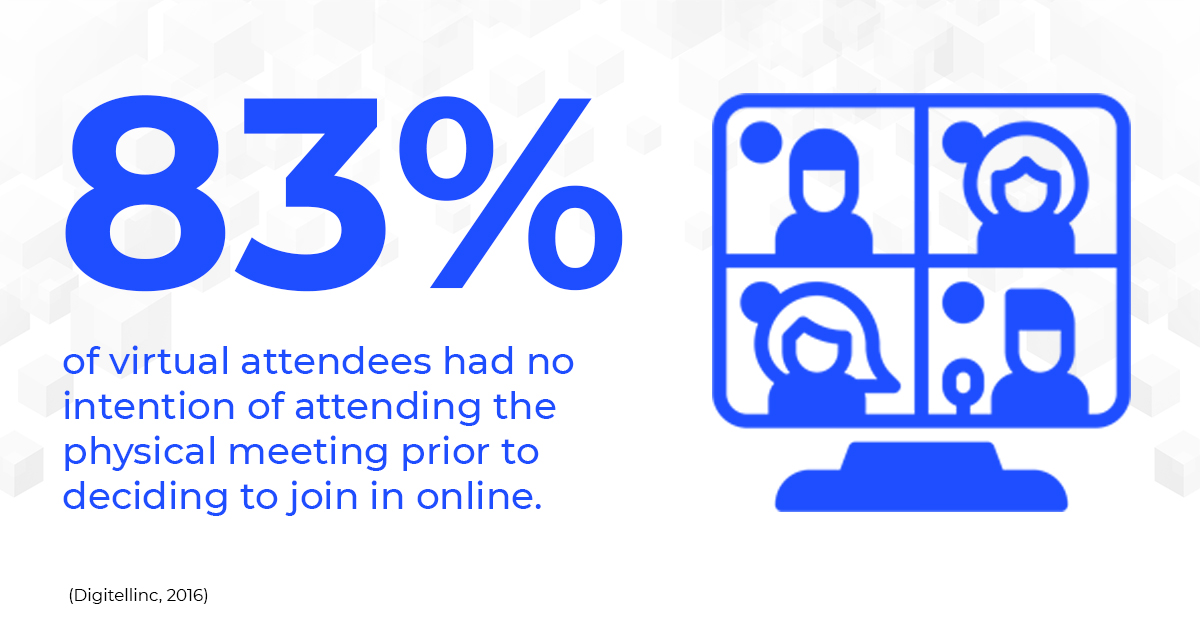 83% of virtual attendees had no intention of attending the physical meeting prior to deciding to join in online
