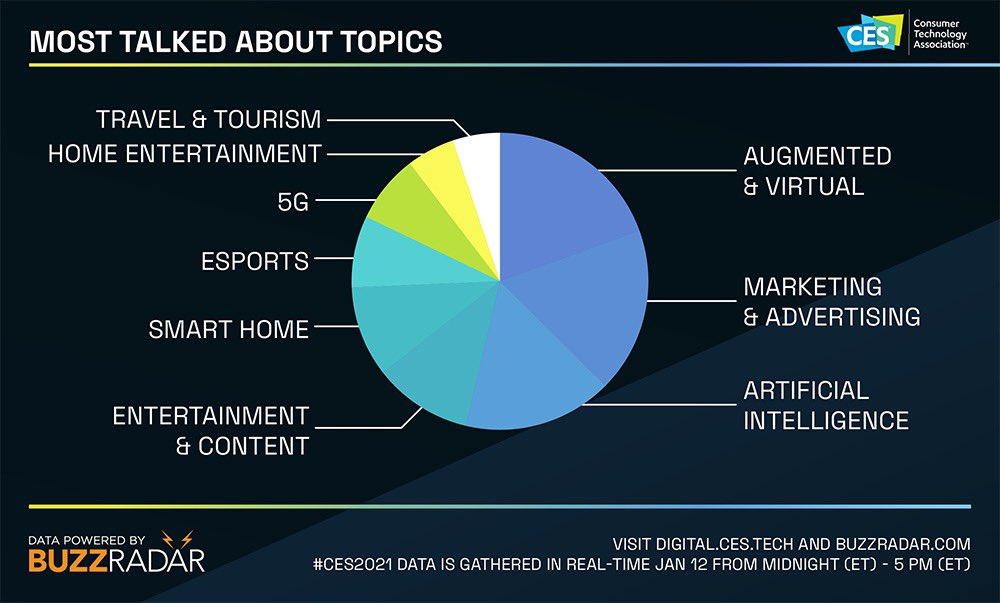 CES 2021 Trending Topics