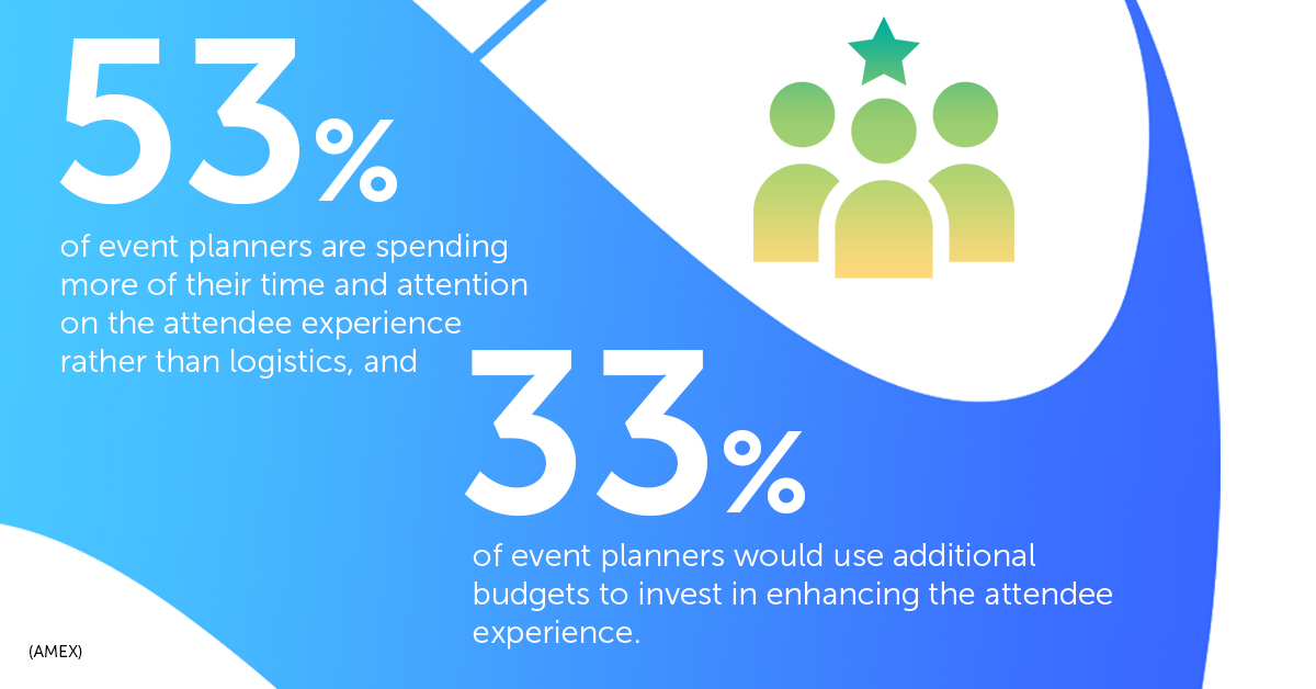 53% of event planners are spending more of their time and attention on the attendee experience rather than logistics.