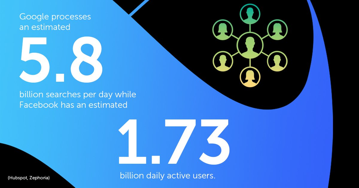 Google processes an estimated 5.8 billion searches per day while Facebook has an estimated 1.73 billion daily active users.