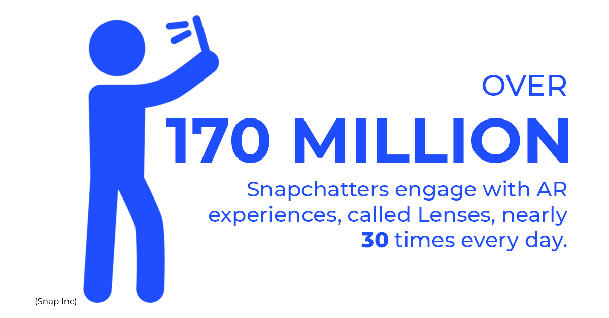 Over 170 Million Snapchatters engage with AR experiences, called Lenses, nearly 30 times every day.