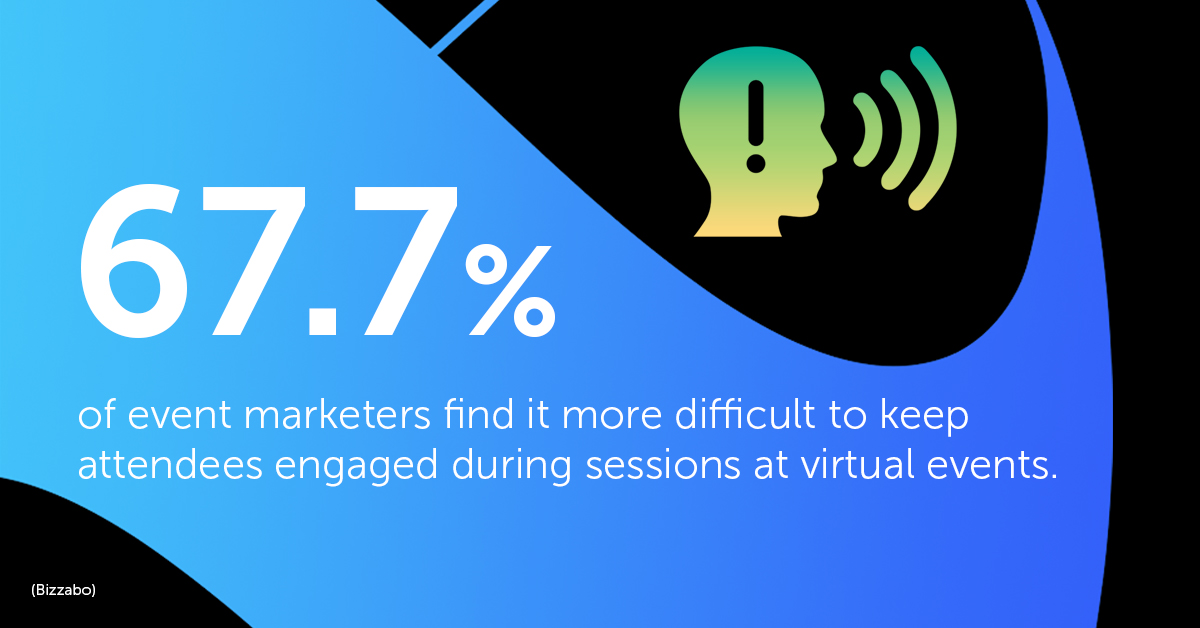 67.7% of event marketers find it more difficult to keep attendees engaged during sessions at virtual events. Source: Bizzabo