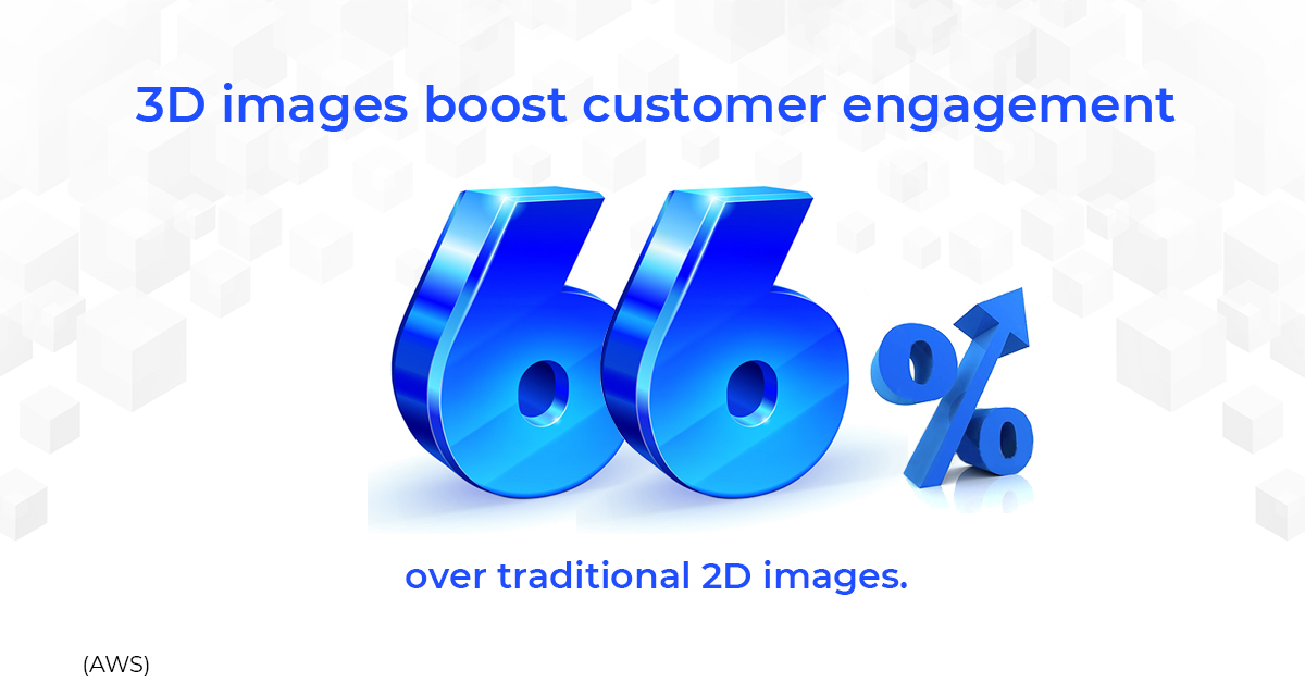3D images boost customer engagement 66% over traditional 2D images.
