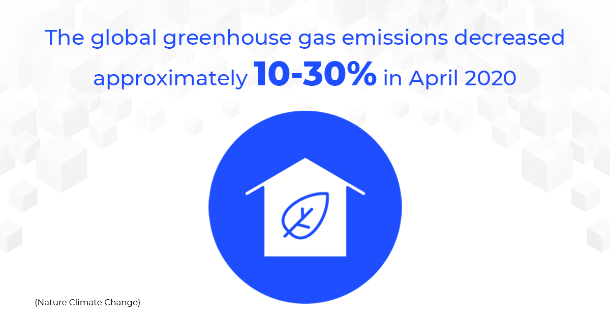 The Global greenhouse gas emissions decreased approximately 10-30% in April 2020