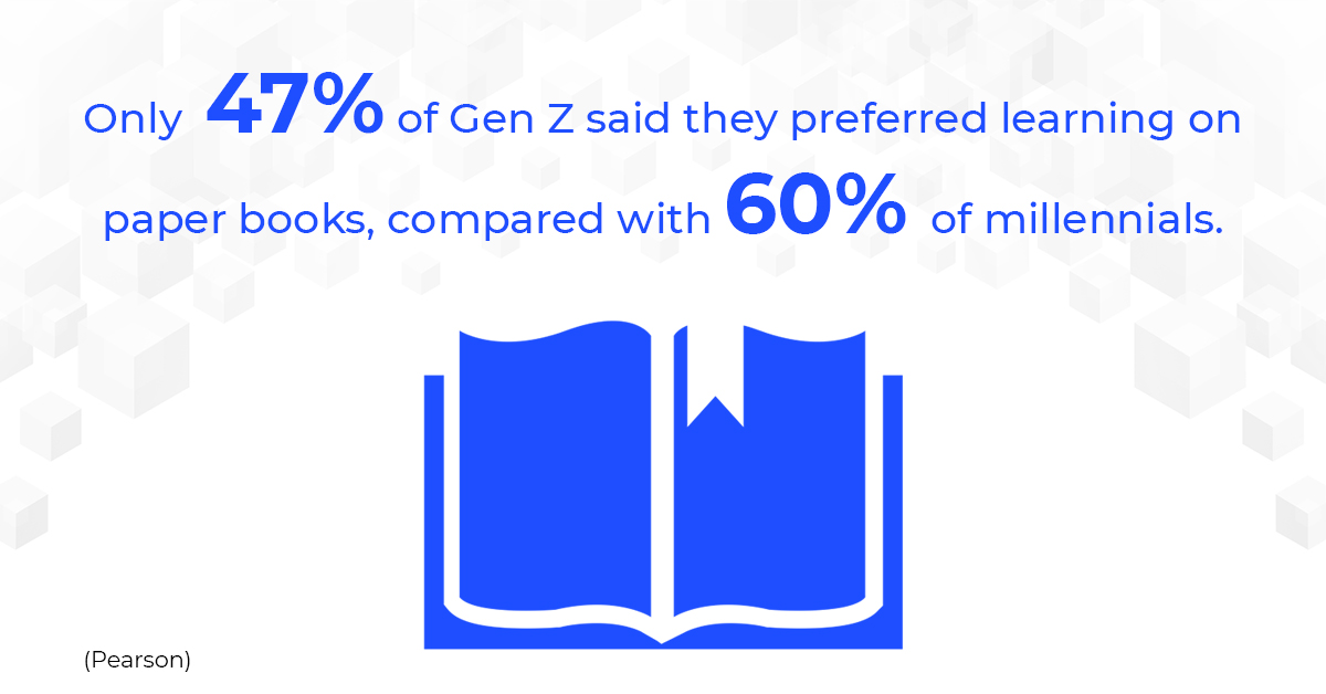 Only 47% of Gen Z said they preferred learning on paper books, compared with 60% of millennials.