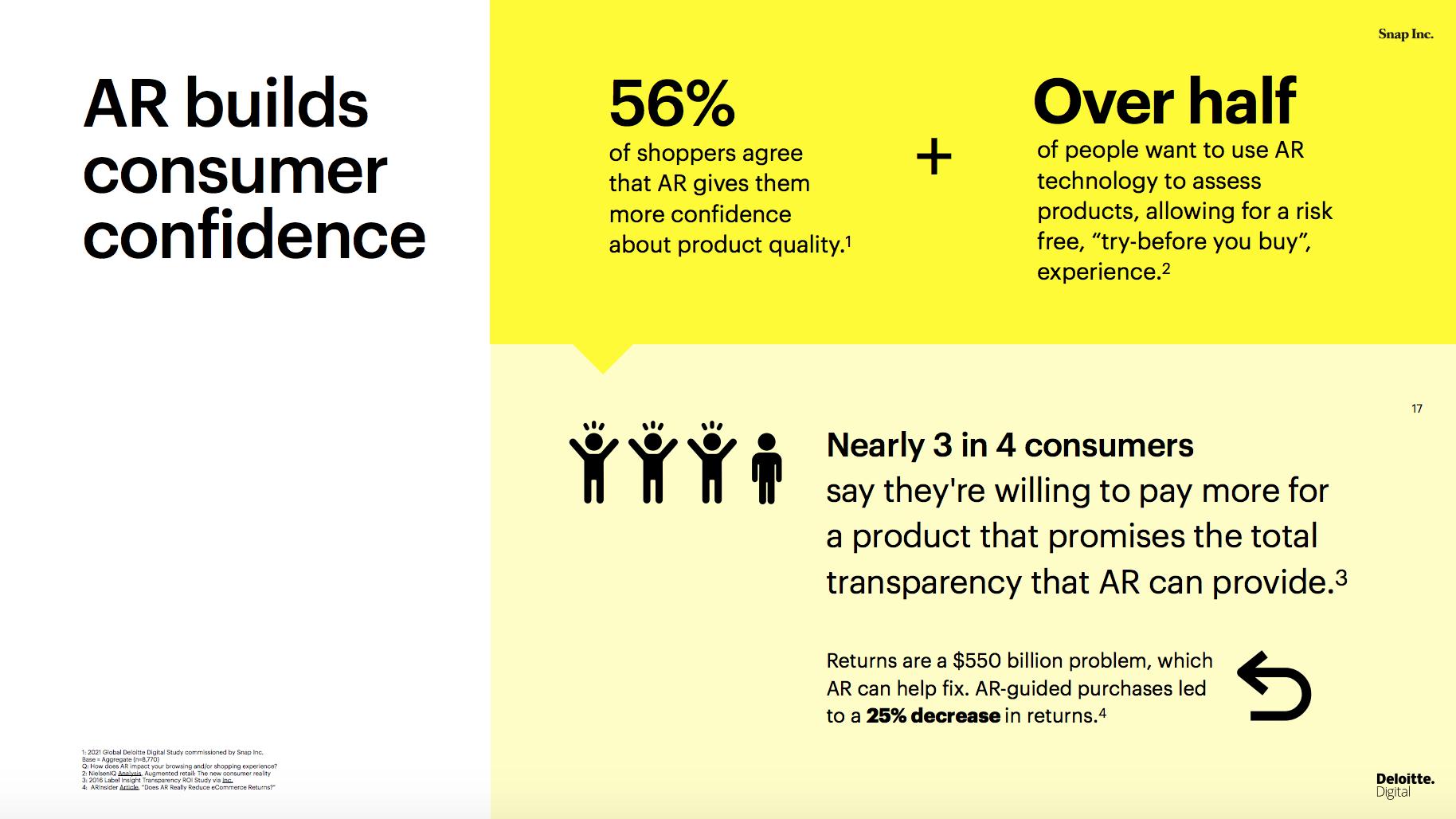 AR builds consumer confidence