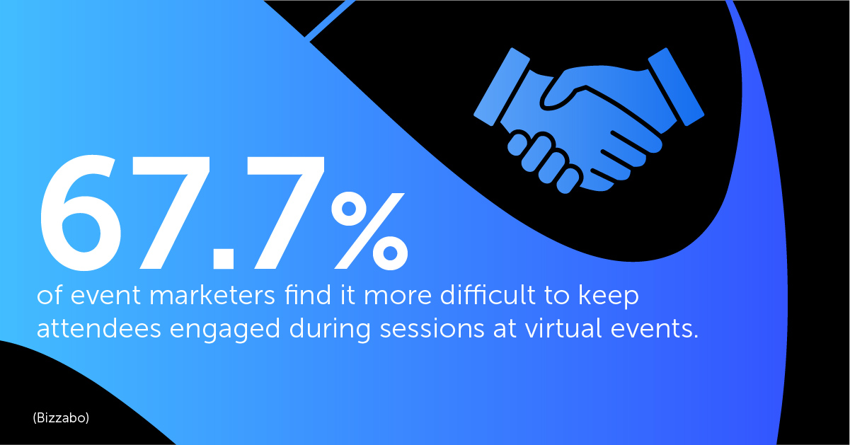 67.7% of event marketers find it more difficult to keep attendees engaged during sessions at virtual events. (Bizzabo)