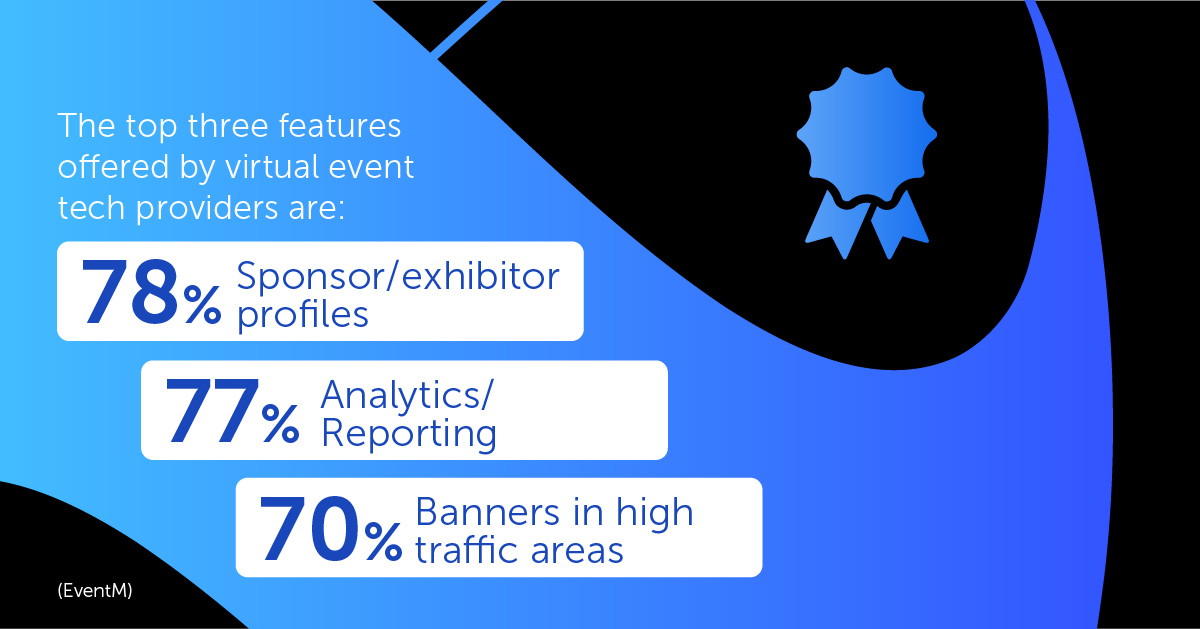 The top three features offered by virtual event tech providers are sponsor/exhibitor profiles (78%), analytics/reporting (77%), and banners in high traffic areas (70%). (EventMB)