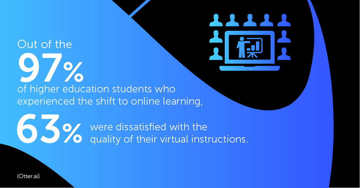 Out of 97% of higher education students who experiences the shift to online learning, 63% was dissatisfied with the quality of virtual instructions.