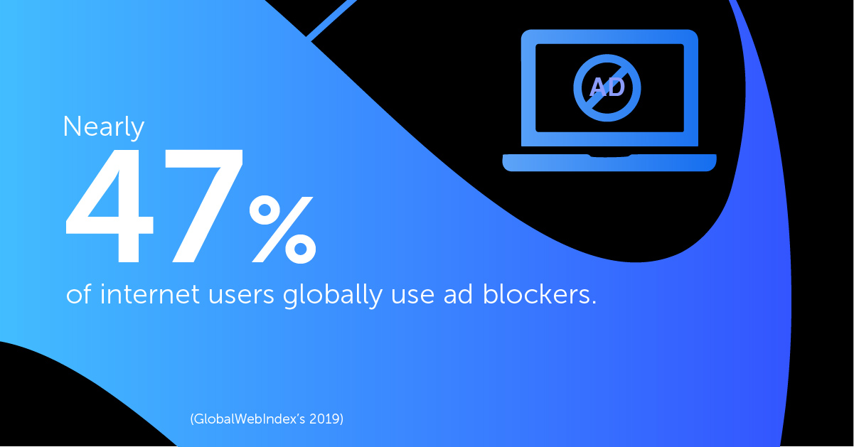 Nearly 47% of internet users globally use ad blockers.