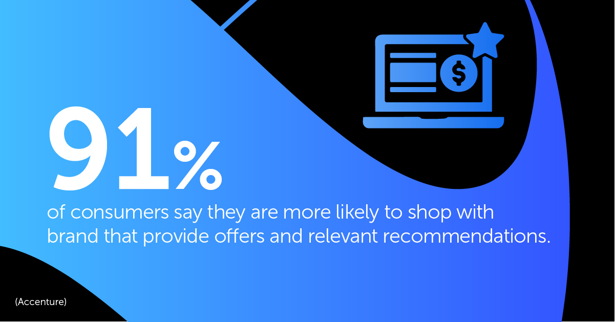 91% of consumers say they are more likely to shop with brands that provide offers and relevant recommendations.