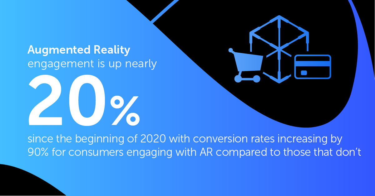 Augmented Reality engagement is up nearly 20% since the beginning of 2020 with conversion rates increasing by 90% for consumers engaging with AR compared to those that don't.