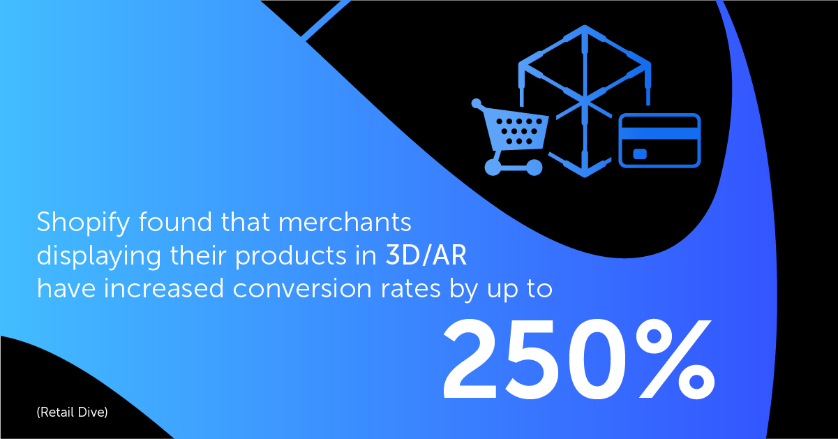Shopify found that merchants displaying their products in 3D/AR have increased conversion rates by up to 250%