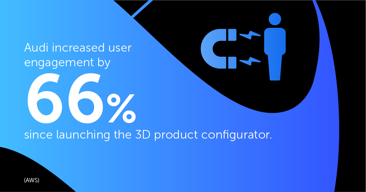 Audi increased user engagement by 66% since launching the 3D product configurator.
