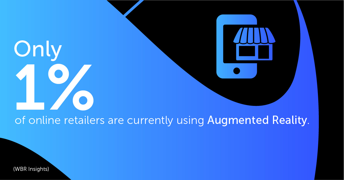 Only 1% of online retailers are currently using Augmented Reality.
