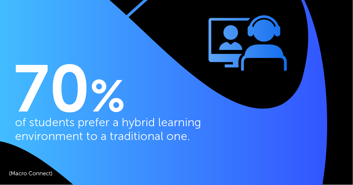 70% of students prefer a hybrid learning environment to a traditional one.