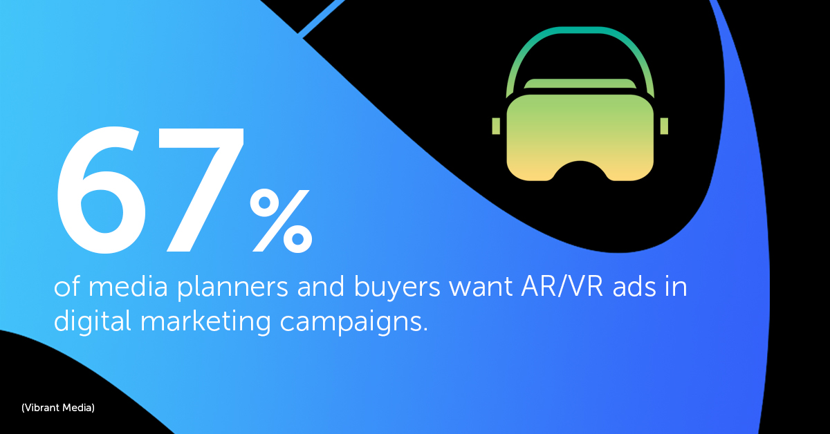67% of media planners and buyers want AR/VR ads in digital marketing campaigns.