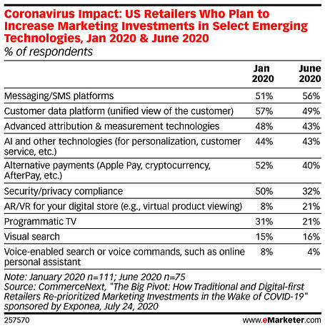 eMarketer-coronavirus-impact-us-retailers-who-plan-increase-marketing-investments-select-emerging-technologies-jan-2020-june-2020-of-respondents-257570