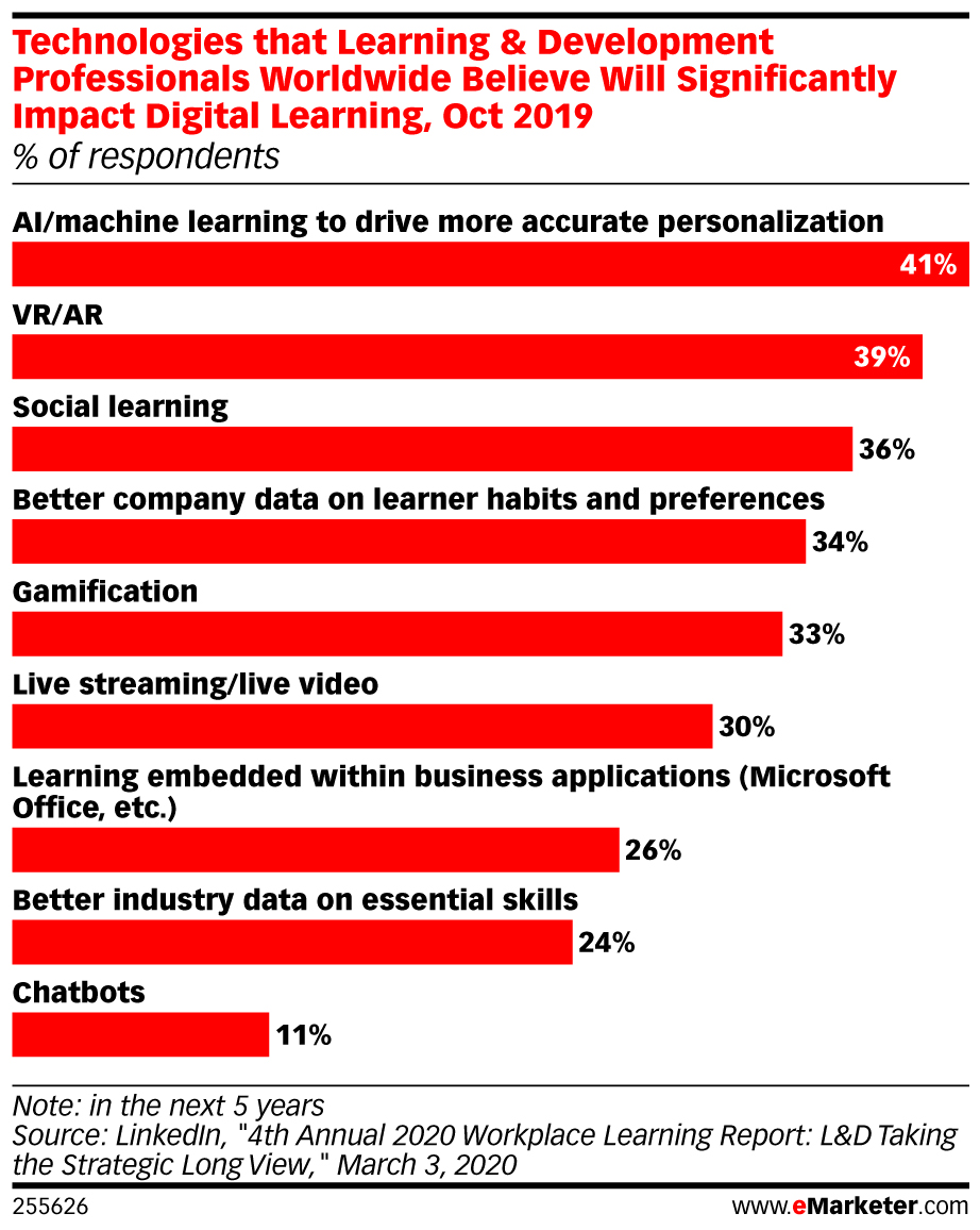 eMarketer Technologies That L&D Professionals Worldwide Believe Will Significantly Impact Digital Learning